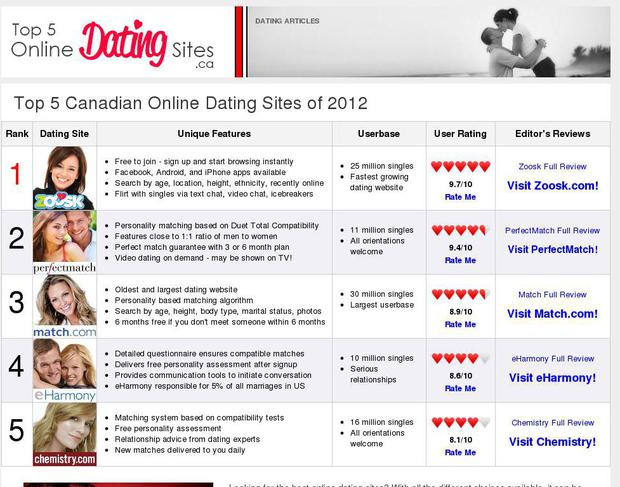 The best online dating site in, canada